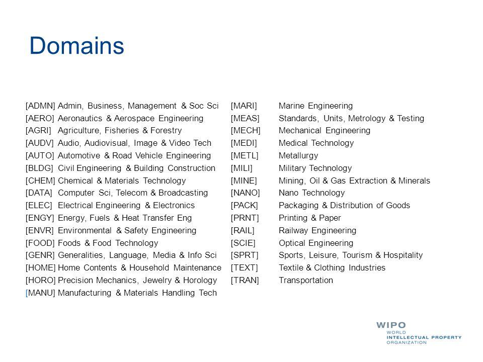Domains [ADMN] Admin, Business, Management & Soc Sci